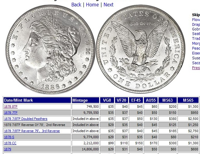 1921 Silver Dollar Value Chart